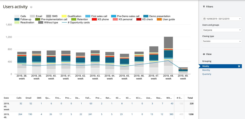 Felhasználók aktivitása riport